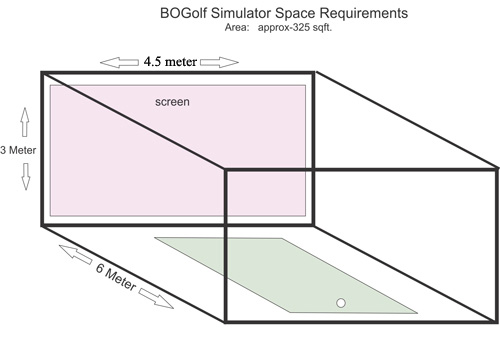 Frequently asked questions bogolf simulator for Golf simulator room dimensions